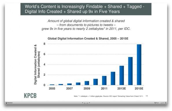 Internetnutzer teilen immer mehr Informationen, Jahr für Jahr. (Screenshot: kpcb.com)