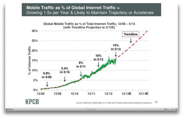 """Die mobile Internetnutzung nimmt weiter zu, prognostiziert Mary Meeker in ihrem Vortrag """"Internet Trends 2013"""". (Screenshot: kpcb.com)"""