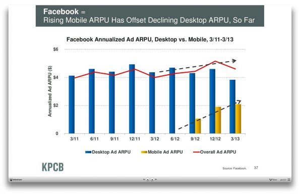 Internet Trends 2013: Auf Mobilgeräten wird Geld verdient, wenn auch verhältnismäßig wenig. (Screenshot: kpcb.com)