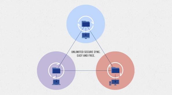 BitTorrent Sync könnte sich für einige Nutzer zu einer probaten Alternative zu Dropbox und anderen Online-Speicher-Deinsten entwickeln. Da die Daten allerdings lokal gespeichert werden, eignet sich die Software nicht generell als Alternative für alle Anwendungsfälle.