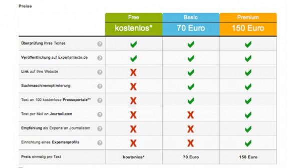 Expertentexte bietet drei Vermarktungssarten an. (Screenshot: Expertentexte)