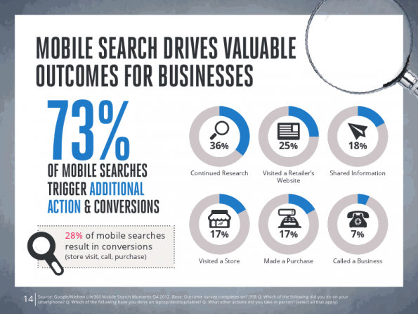 google nielsen mobile commerce 4