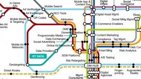 Gartner veröffentlicht Fahrplan des Online-Marketings [Infografik]