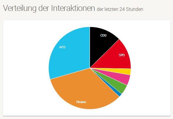 FanpageRadar: Auf verschiedenen Diagramme lässt sich das Stimmungsbild der deutschen Facebook-Nutzer anzeigen. (Screenshot: FanpageRadar)