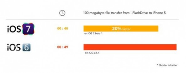 iOS-7-USB-Stick-Geschwindigkeit