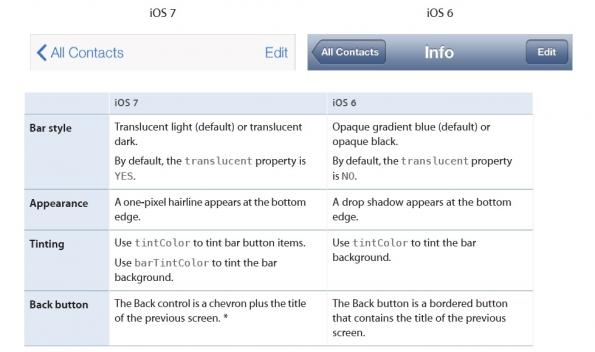 Unterschiede bei der Navigationsleiste zwischen iOS 6 und iOS 7. (Screenshot: Apple Developer Website)