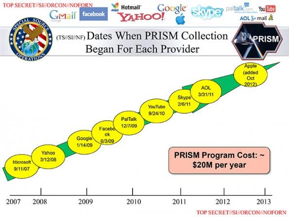 Diese Folie zeigt die teilnehmenden Unternehmen und den Zeitpunkt des Beitritts zum Programm. (Bildquelle: WashingtonPost.com)