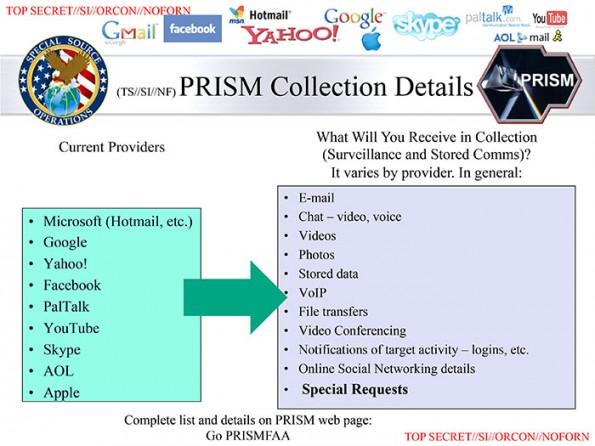 Das Ausmaß der Überwachung zeigt sich auf dieser Folie der PRISM-Präsentation (Bildquelle: WashingtonPost.com)