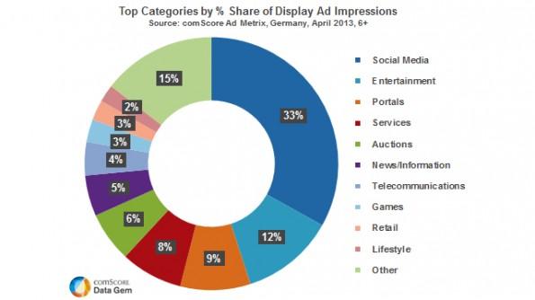 Social-Media-Advertising boomt: 33 Prozent der Werbeeinblendung werden im Social Web generiert. (Quelle: ComScore)
