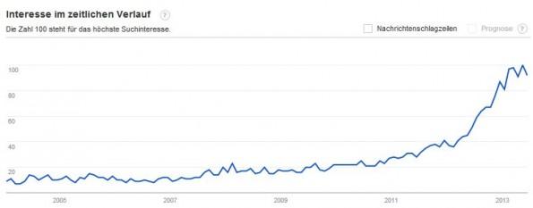 Der Trend zum Werbeblocker zieht seit 2012 stark an. (Screenshot: Google)