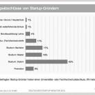 Deutscher Startup Report 4