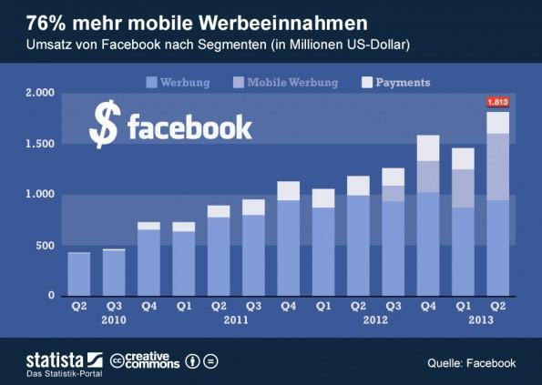 Facebook Quartalszahlen: Mit Anzeigen auf Smartphones und Tablets verdiente Facebook rund 656 Millionen US-Dollar und damit 76 Prozent mehr als im Vorquartal. (Infografik: Statista)