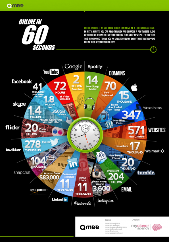 Das Internet in 60 Sekunden. (Quelle: Qmee)