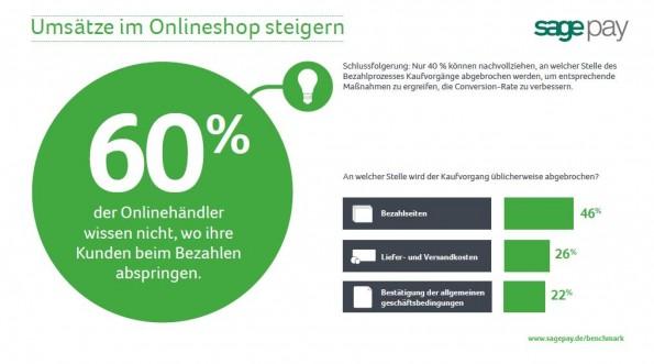 Sage Pay Benchmark Report: Hier springen die Kunden üblichwerweise ab. (Grafik: Sage Pay Benchmark Report)