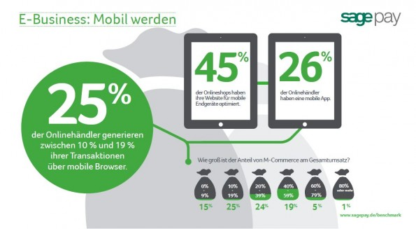 Sage Pay_Benchmark_e-commerce-report-Grafik_Mobil