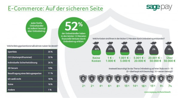 (Grafik: Sage Pay Benchmark Report)