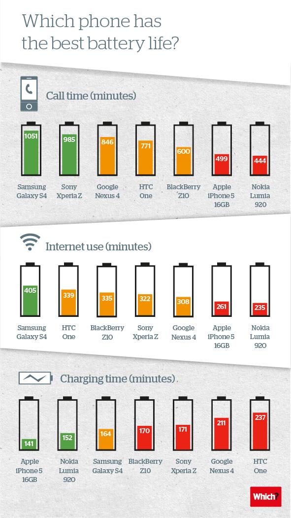 """Im Akku-Vergleichstest von """"Which?"""" dominiert das Galaxy S4 das iPhone 5 deutlich."""