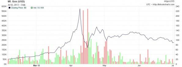 Der Wert der Bitcoins ist extremen Schwankungen ausgesetzt. (Bild: bitcoincharts.com/Lizenz: CC BY-SA 3.0)