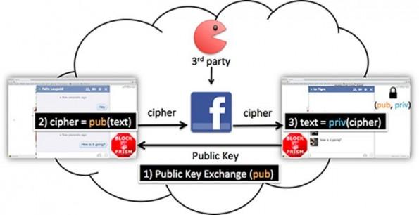 BlockPRISM nutzt PGP zur Verschlüsselung von Facebook-Chats. (Bild: IndieGoGo)