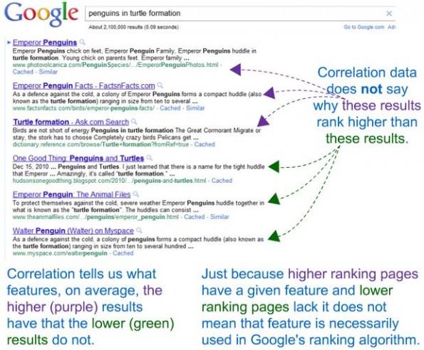 Ranking-Faktoren 2013: Nicht jeder Faktor muss wirklich Einfluss auf Googles Algorithmus haben. (Bild: Moz.com)