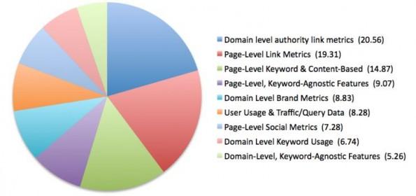 Dies sind laut den befragten SEO-Experten die wichtigsten Ranking-Faktoren. (Bild: Moz.com)