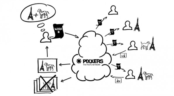 Das PIXXERS Prinzip