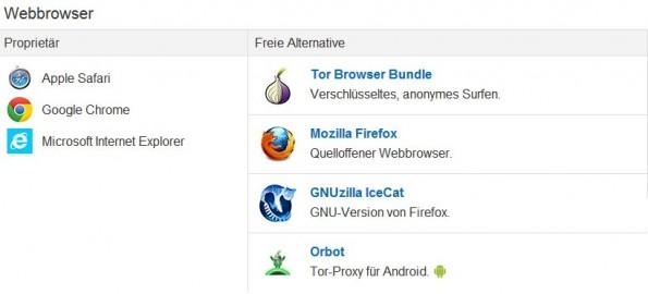 PRISM Break: Die Seite listet übersichtlich freie, sichere Alternativen zu proprietären Tools und Diensten auf. (Screenshot: PRISM Break)