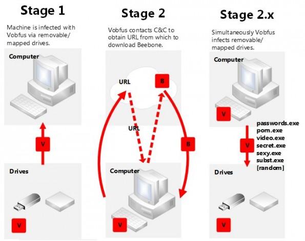 Vobfus und Beebone: Viren infizieren Rechner gegenseitig. (Bild: Microsoft Protection Center)