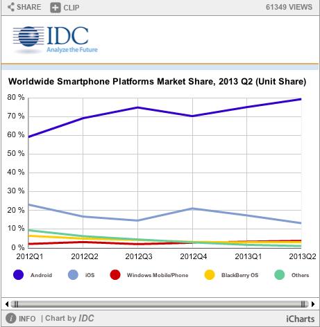Android schafft 80 Prozent Marktanteil (screenshot: IDC)