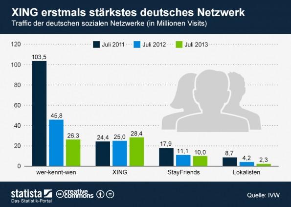 Statistik zur Besucheranzahl deutscher Netzwerke.