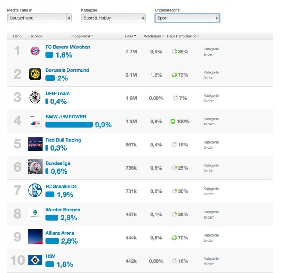 """Facebook Katalog: Ein Blick auf die größten Facebookseiten der Kategorie """"Sport & Hobby"""" in Deutschland. (Screenshot: fanpagekarma.com)"""
