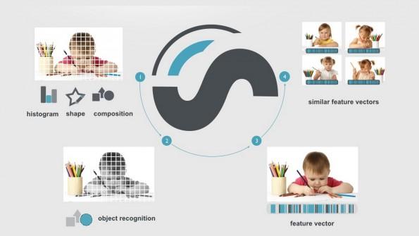Eine der vielen Technologien von Imagga. (Quelle: Slideshare)