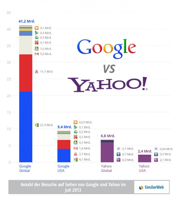 [Image: google_vs_yahoo-595x666.jpg]