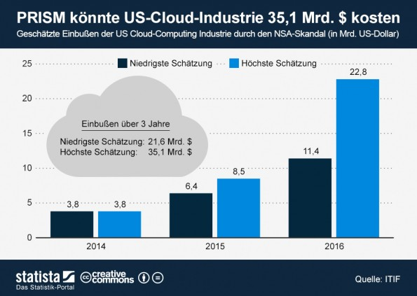 Verlust der US Cloud Computing Industrie durch den NSA Skandal (Screenshot: Statista)