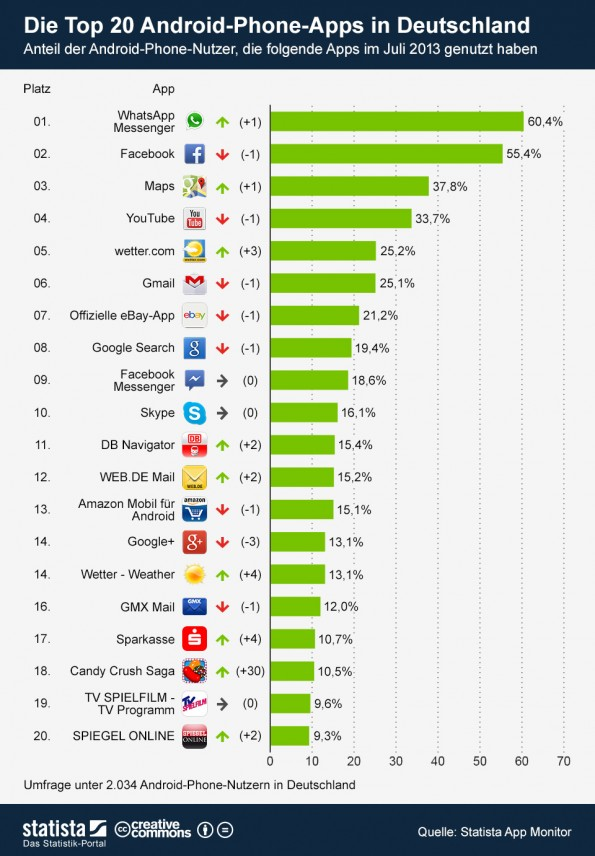 Android-Apps: Die Top 20 in Deutschland (screenshot: statista)