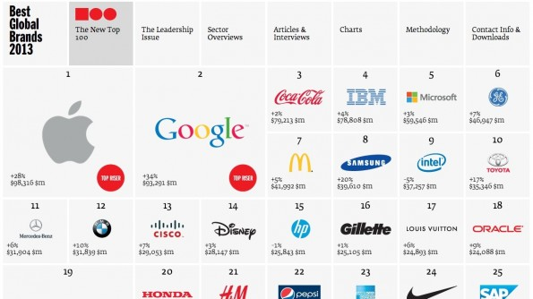 Best Global Brands (Quelle: Interbrand)