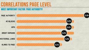 SEO: Die wichtigsten Ranking-Faktoren 2013 [Infografik]