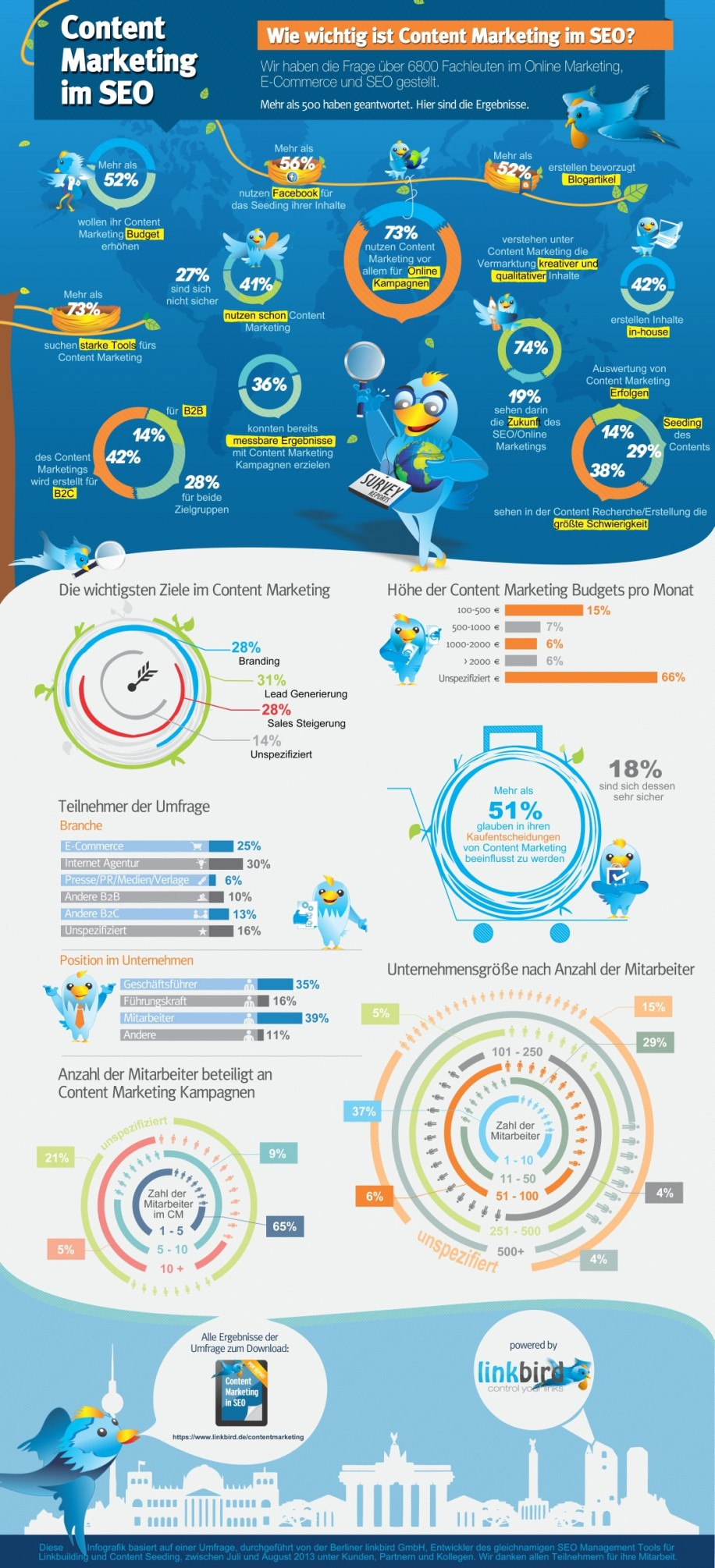 Content Marketing Infografik