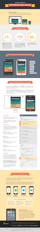 So funktioniert responsive Email-Design. (Screenshot: litmus)