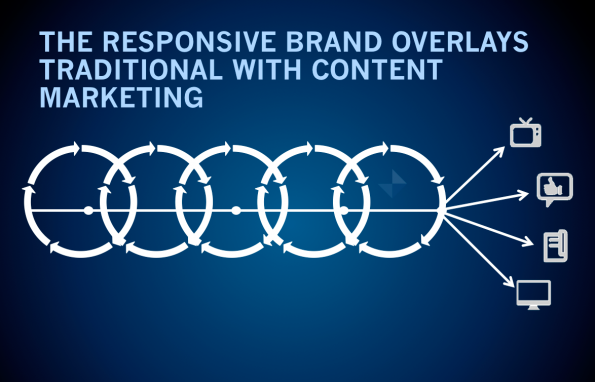Responsive Marketing: der ideale Ablauf nach Armanos Modell. (Quelle: darmano.typepad.com)