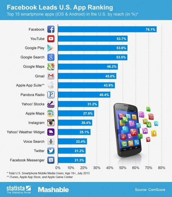 Smartphone-Apps: Die top 15 in den USA (Screenshot: Mashable)
