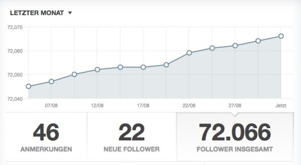 """Jakob Steinschaden: """"Trotzdem will Tumblr mir weismachen, dass die Zahlen nach wie vor wachsen."""""""