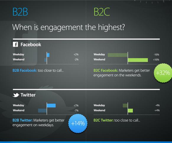 Versandzeitpunkte Facebook und Twitter: Marketeers sollten b2b-Inhalten lieber wochentags verschicken, b2c-Inhalte sollen am Wochenende besser laufen – das sollte man definitiv testen. (Quelle:  Argyle Social-Studie)