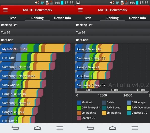 Im Antutu-Benchmark lässt das G2 einige andere hinter sich. (Screenshot: Antutu-App)