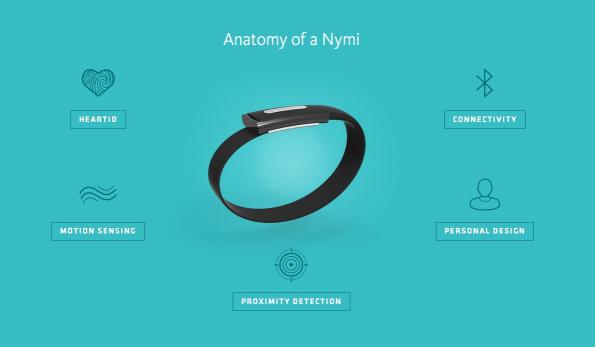 Nymi verfügt auch über diverse Sensoren, die sich für Gestensteuerung eignen. (Bild: Bionym)