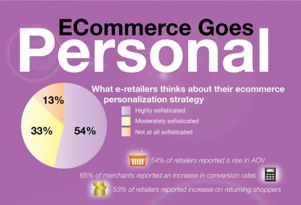 E-Commerce-News: Um die Infografik zu öffnen, einfach das Bild anklicken. (Screenshot: GetElastic./Brainsins)
