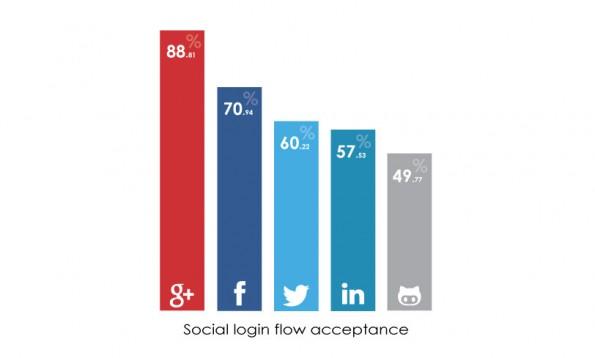 Social Logins: Hier die ermittelte Akzeptanz auf einem Blick. (Bild: OAuth.io)