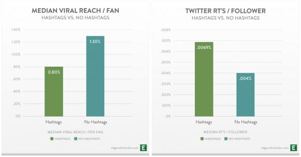 Hashtags: Weniger Reichweite auf Facebook, mehr auf Twitter. (Bild: EdgeRank Checker Studie über Hashtags)