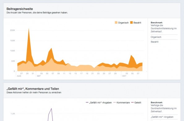 """""""Facebook Page Insights"""": Die Graphen zur Beitragsreichweite und den Beitragsinteraktionen. (Screenshot: facebook.com)"""