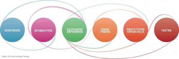 Grafik: Quelle HPI School of Design Thinking